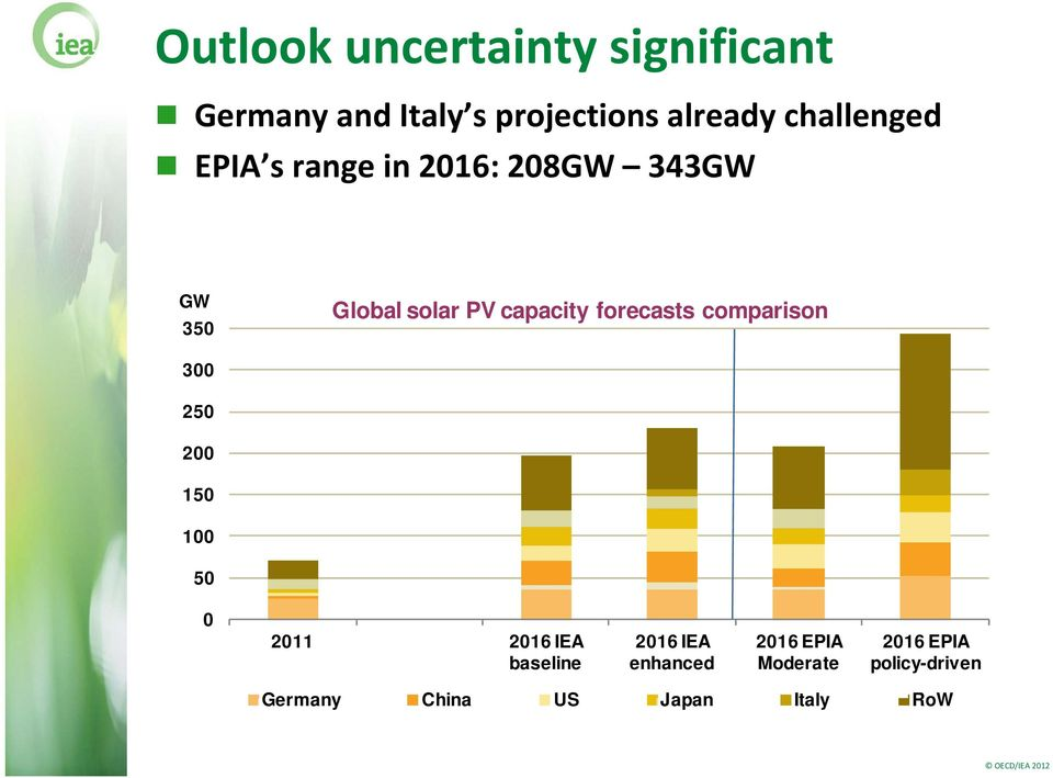 forecasts comparison 300 250 200 150 100 50 0 2011 2016 IEA baseline 2016 IEA