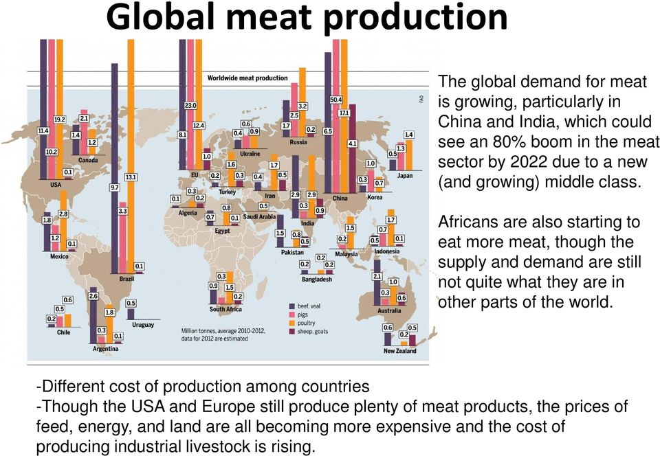 Africans are also starting to eat more meat, though the supply and demand are still not quite what they are in other parts of the world.