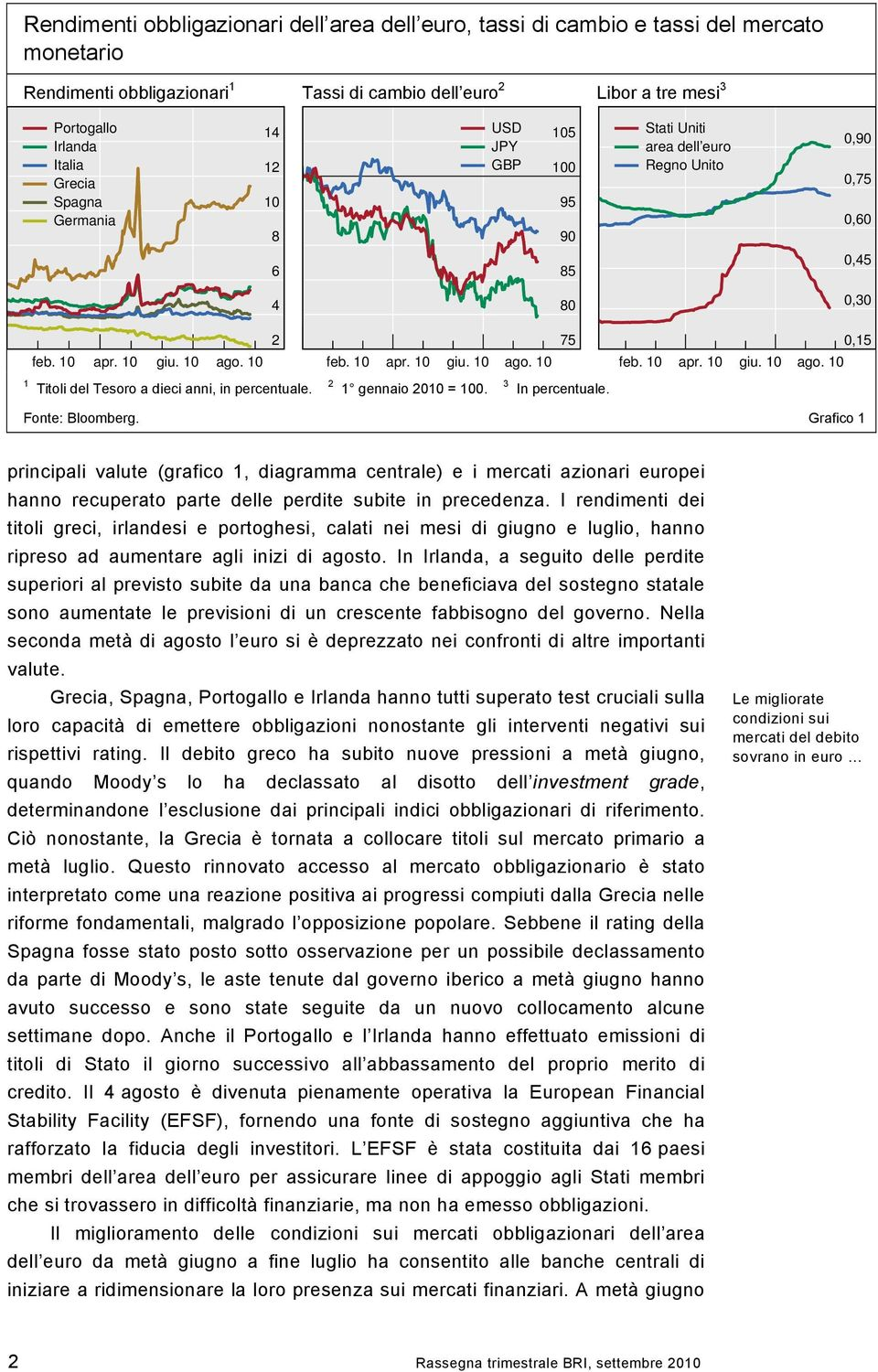 2 1 gennaio 21 = 1. 3 In percentuale. Fonte: Bloomberg.