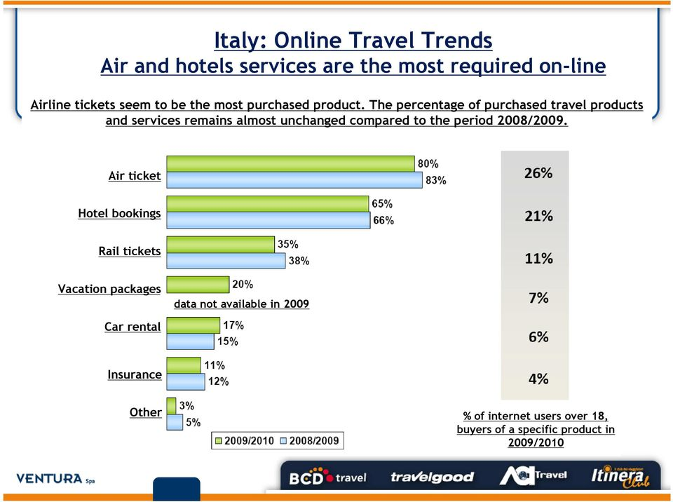 The percentage of purchased travel products and services remains almost unchanged compared to the period