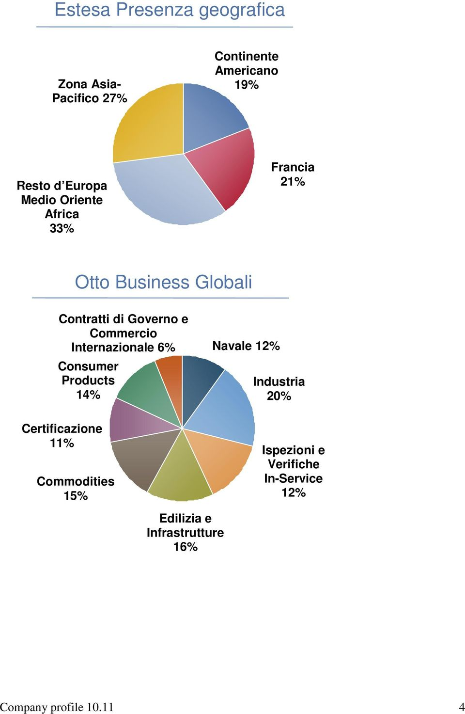 Internazionale 6% Consumer Products 14% Certificazione 11% Commodities 15% Navale 12%