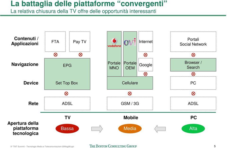 Navigazione EPG EPG Portale MNO Portale OEM Google Browser / Search Device Set Top Box