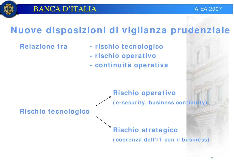 Rischio operativo Rischio tecnologico (e-security, business
