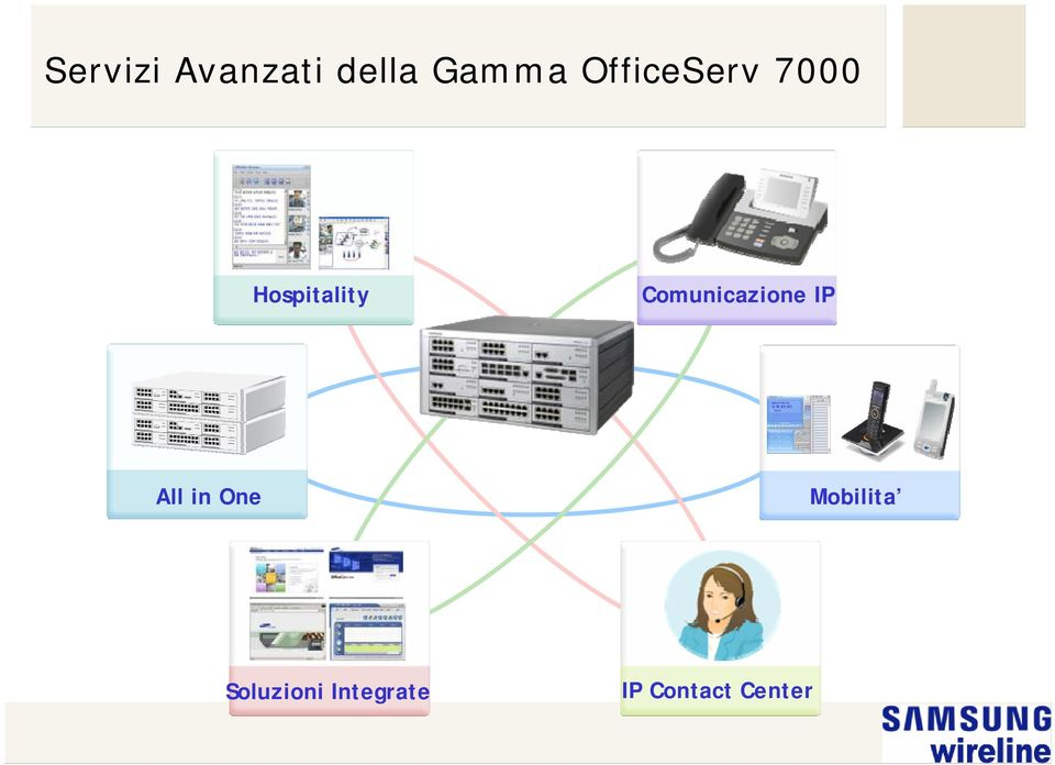 Comunicazione IP All in One