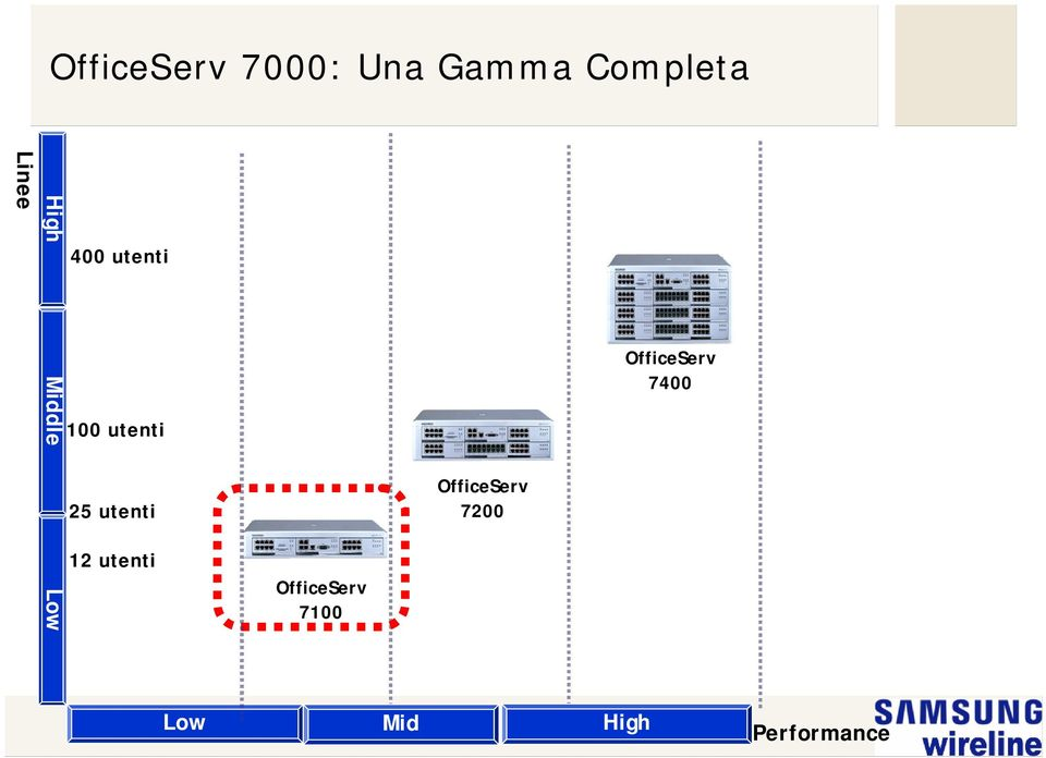 OfficeServ 7400 25 utenti OfficeServ 7200