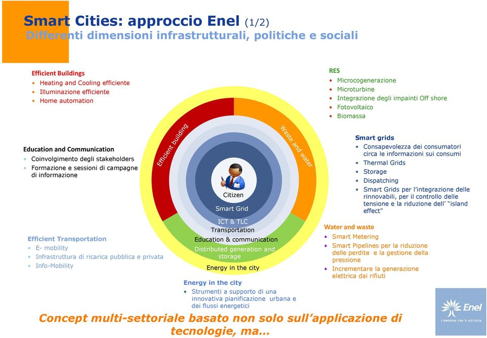 informazione Efficient Transportation E- mobility Infrastruttura di ricarica pubblica e privata Info-Mobility Citizen Smart Grid ICT & TLC Transportation Education & communication Distributed