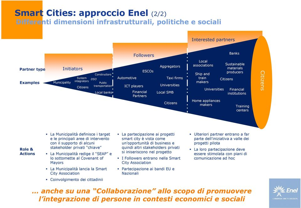 and train makers Universities Home appliances makers Sustainable materials producers Citizens Financial institutions Training centers Citizens Role & Actions La Municipalità definisce i target e le