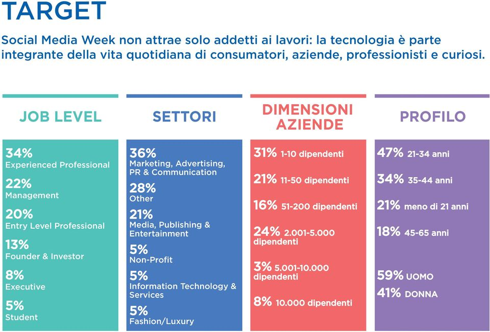 marketing, Advertising, PR & Communication 28% Other 21% media, Publishing & Entertainment 5% Non-Profit 5% Information Technology & services 5% fashion/luxury 31% 1-10