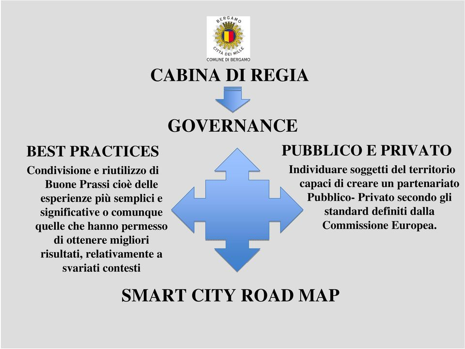 relativamente a svariati contesti GOVERNANCE SMART CITY ROAD MAP PUBBLICO E PRIVATO Individuare soggetti