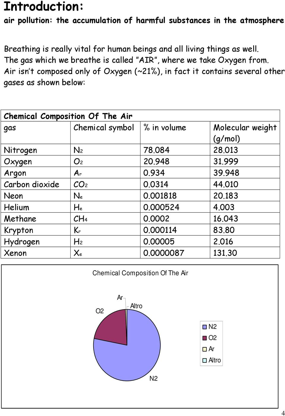 Air isn t composed only of Oxygen (~21%), in fact it contains several other gases as shown below: Chemical Composition Of The Air gas Chemical symbol % in volume Molecular weight