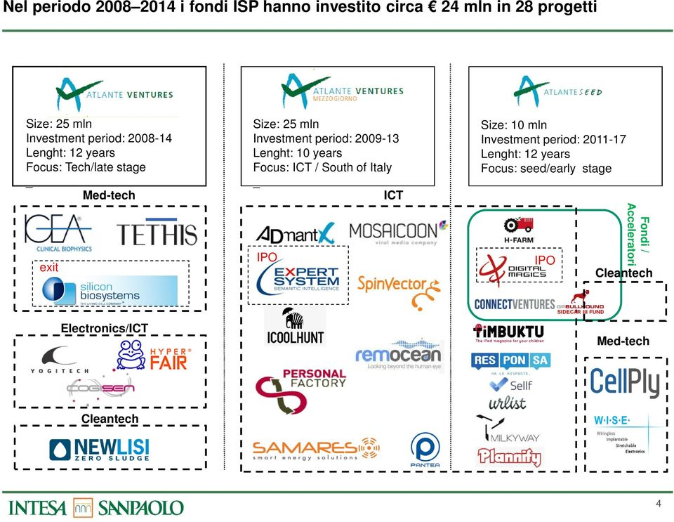 2009-13 Lenght: 10 years Focus: ICT / South of Italy _ ICT IPO Size: 10 mln Investment period: 2011-17