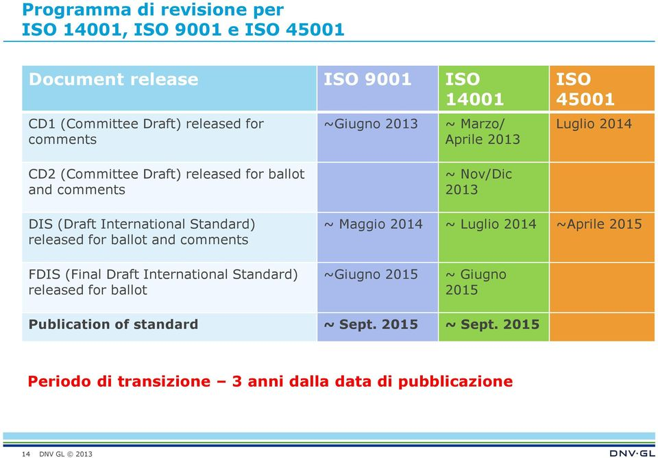 Standard) released for ballot and comments ~ Nov/Dic 2013 ~ Maggio 2014 ~ Luglio 2014 ~Aprile 2015 FDIS (Final Draft International Standard)
