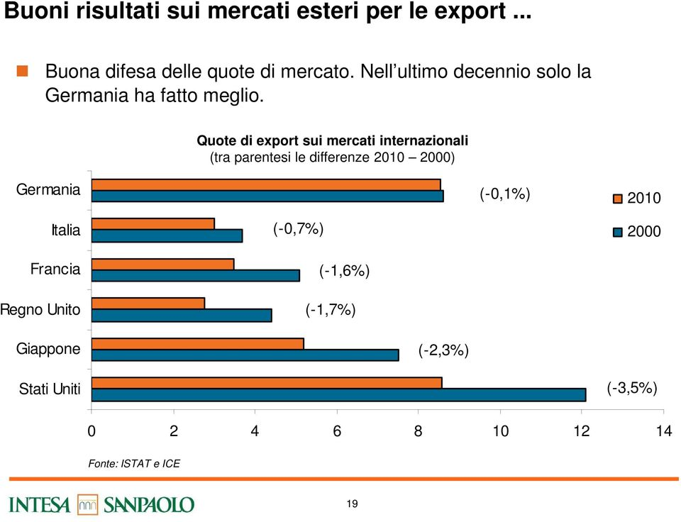 Quote di export sui mercati internazionali (tra parentesi le differenze 2010 2000) Germania