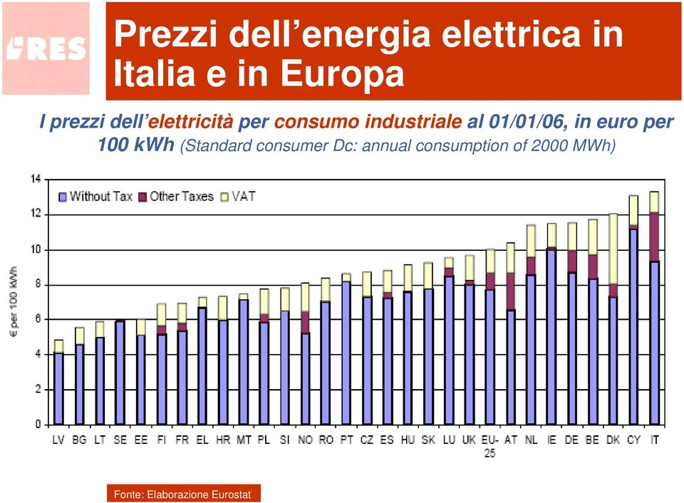 01/01/06, in euro per 100 kwh (Standard consumer Dc: