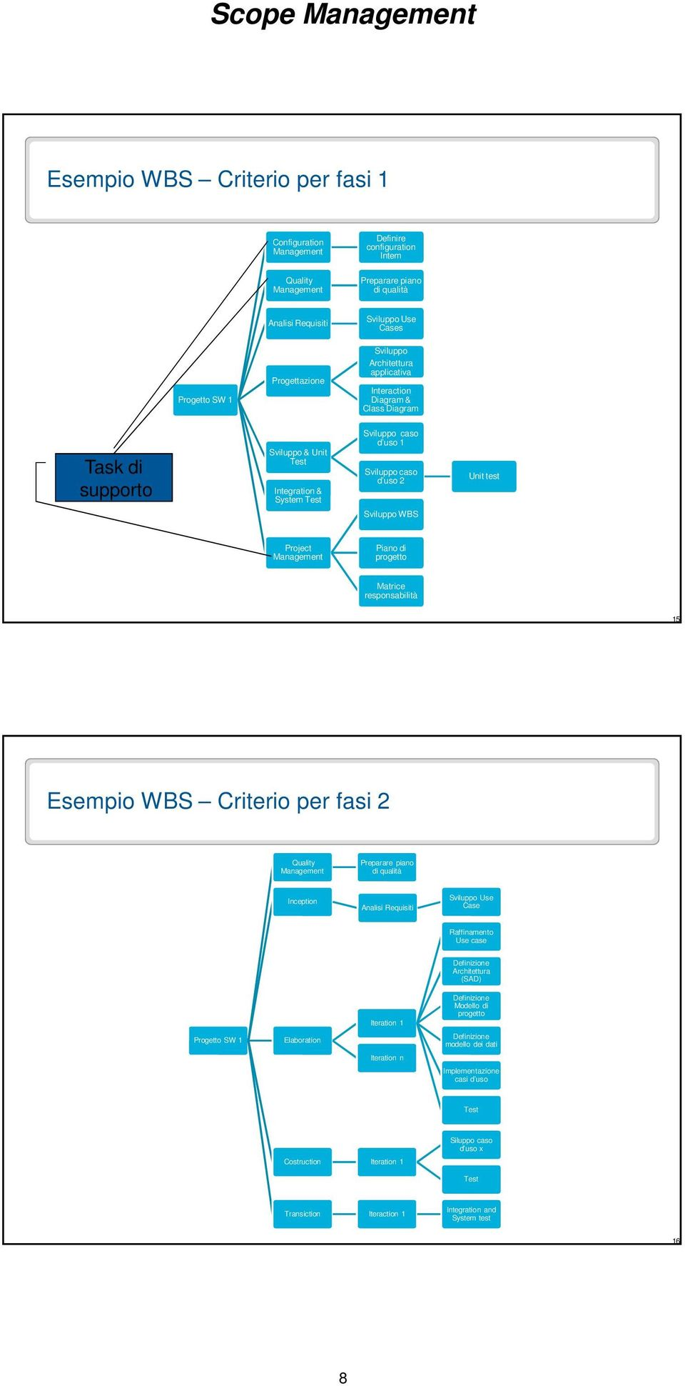 WBS Project Management Piano di progetto Matrice responsabilità 15 Esempio WBS Criterio per fasi 2 Quality Management Preparare piano di qualità Inception Analisi Requisiti Sviluppo Use Case