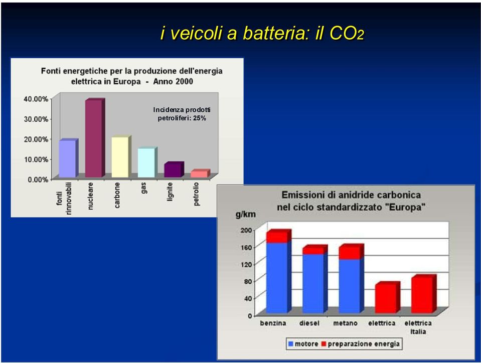 CO2 Incidenza
