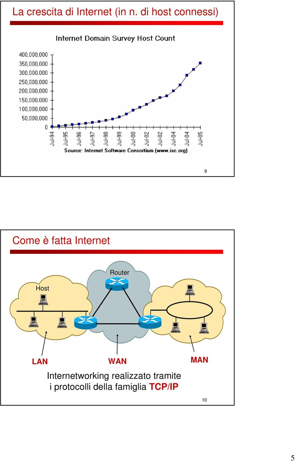 Host Router LAN WAN Internetworking