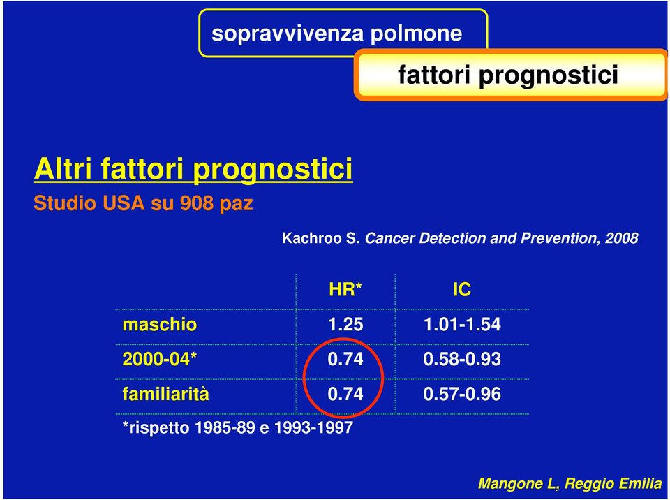 Cancer Detection and Prevention, 2008 maschio 2000-04*