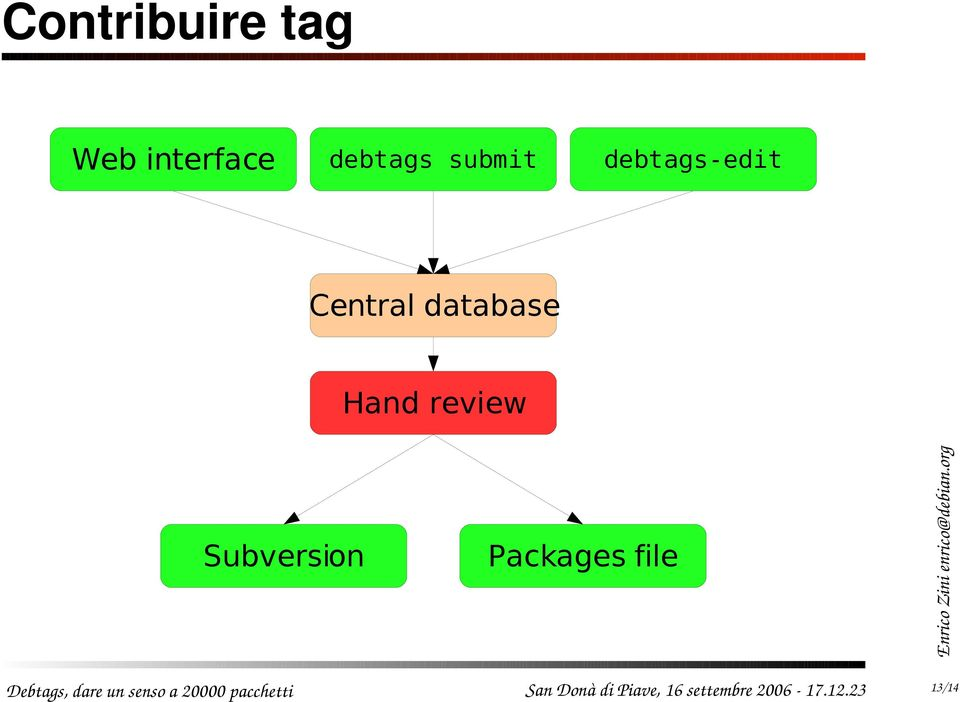 Subversion Packages file Debtags, dare un senso a