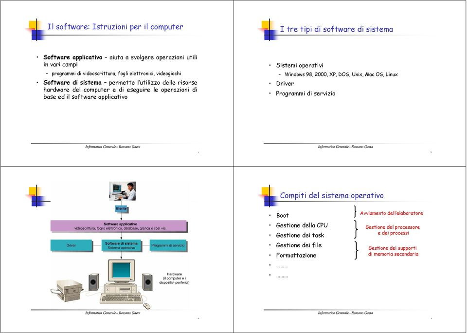 base ed il software applicativo Sistemi operativi Windows 98, 2000, XP, DOS, Unix, Mac OS, Linux Driver Programmi di servizio 1 2 Compiti del sistema