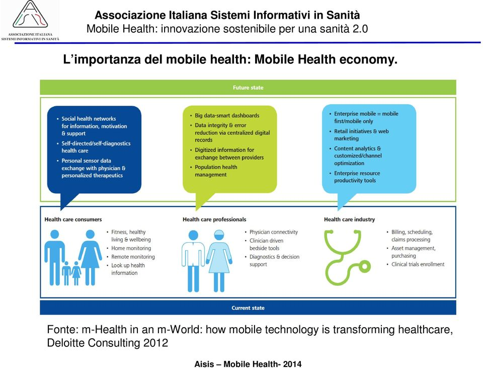 Fonte: m-health in an m-world: how