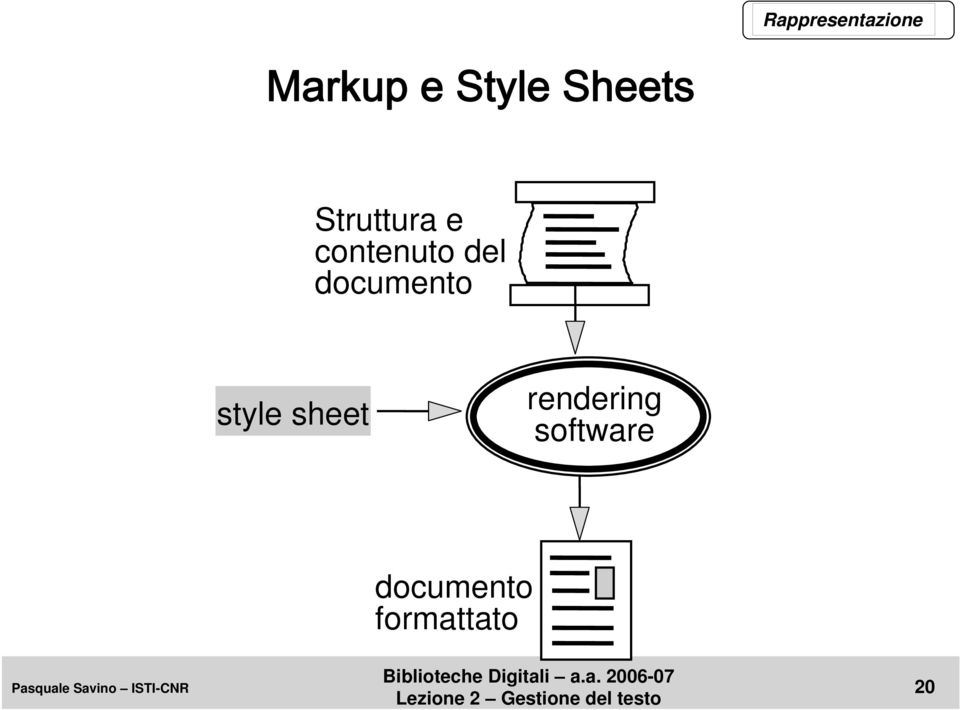 documento style sheet rendering
