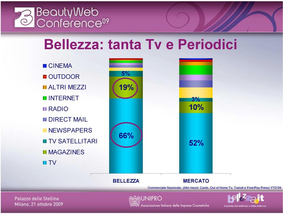 TV 5% 19% 66% 3% 10% 52% BELLEZZA MERCATO Commerciale