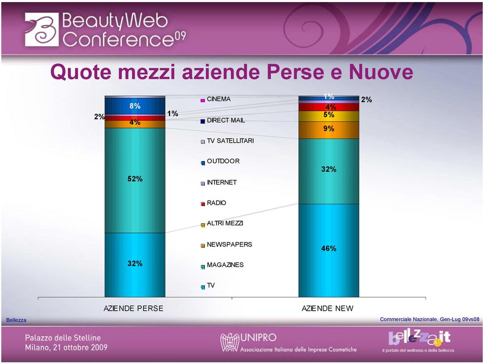 RADIO ALTRI MEZZI NEWSPAPERS 46% 32% MAGAZINES TV AZIENDE