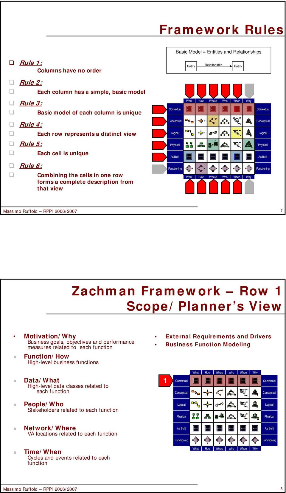 Zachman Framework Row 1 Scope/Planner s View Motivation/ Business goals, objectives and performance measures related to each function Function/ High-level business functions External Requirements and