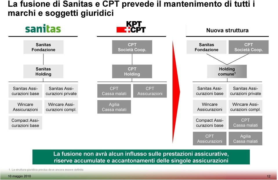 Sanitas Holding CPT Holding Holding comune 1 Sanitas Assicurazioni base Sanitas Assicurazioni private CPT Cassa malati CPT Assicurazioni Sanitas Assicurazioni base Sanitas Assicurazioni private