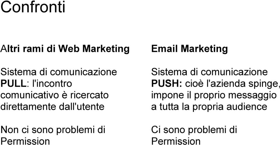 Permission Email Marketing Sistema di comunicazione PUSH: cioè l'azienda spinge,
