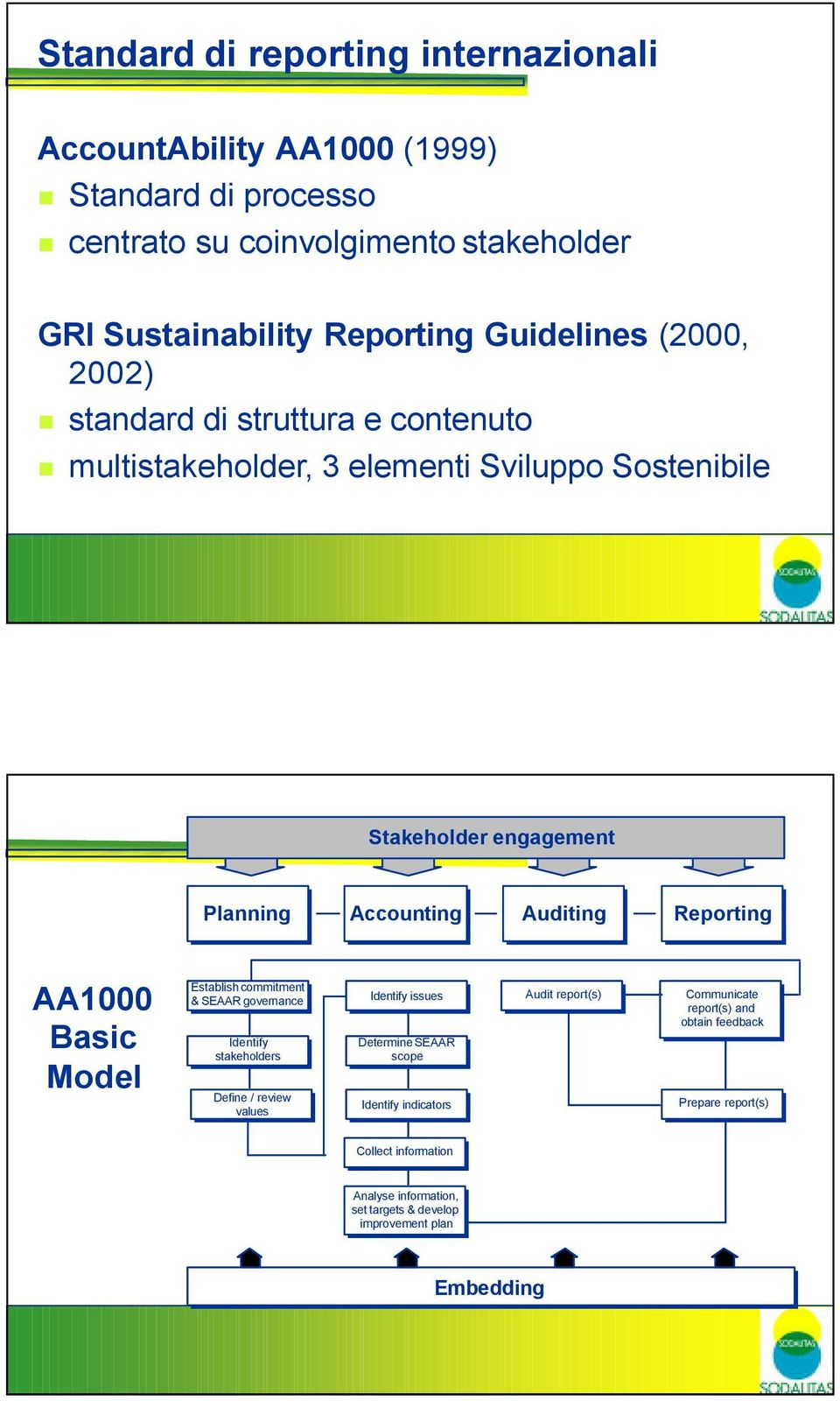 Basic Model Establish commitment & SEAAR governance Identify stakeholders Define / / review values Identify issues Determine SEAAR scope Identify indicators Audit