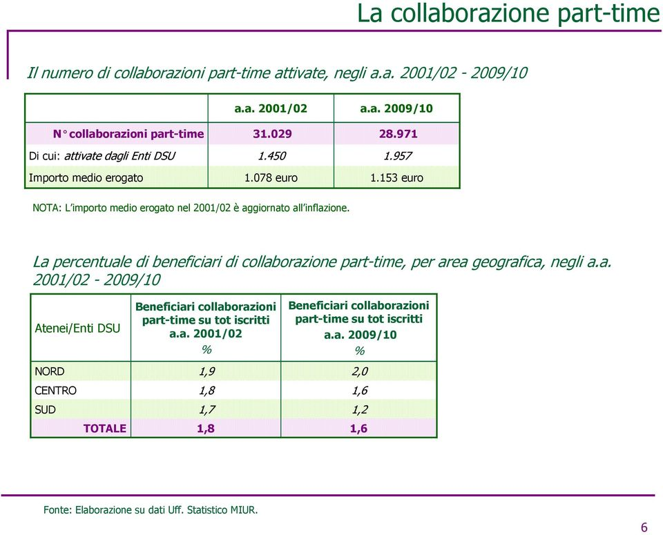 La percentuale di beneficiari di collaborazione part-time, per area geografica, negli a.a. 2001/02-2009/10 Atenei/Enti DSU NORD CENTRO SUD TOTALE Beneficiari collaborazioni part-time su tot iscritti a.