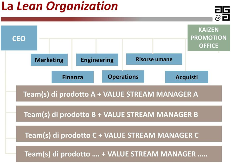 STREAM MANAGER A Team(s) di prodottob + VALUE STREAM MANAGER B Team(s) di