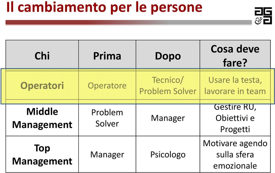 team Middle Management Problem Solver Manager GestireRU, Obiettivi e