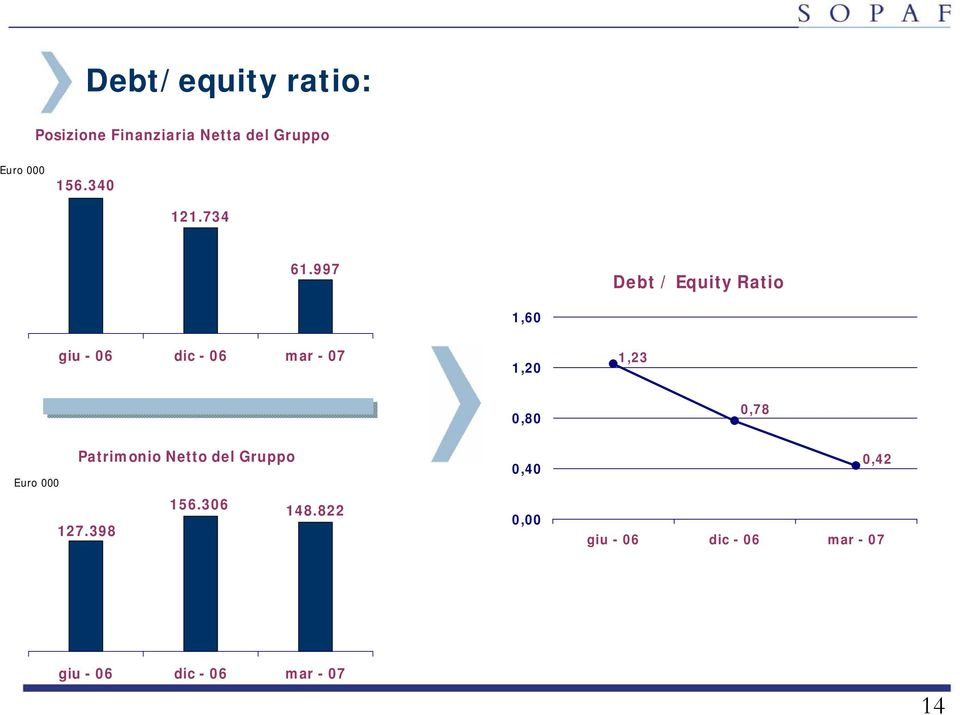 997 Debt / Equity Ratio 1,60 giu - 06 dic - 06 mar - 07 1,20 1,23 0,80
