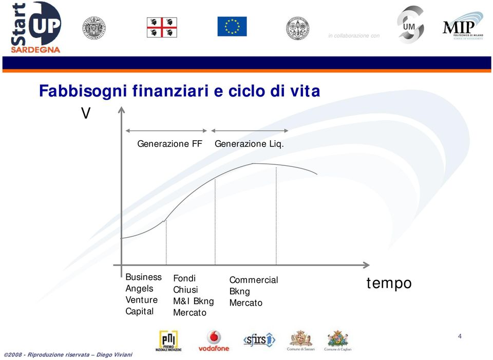 Business Angels Venture Capital Fondi
