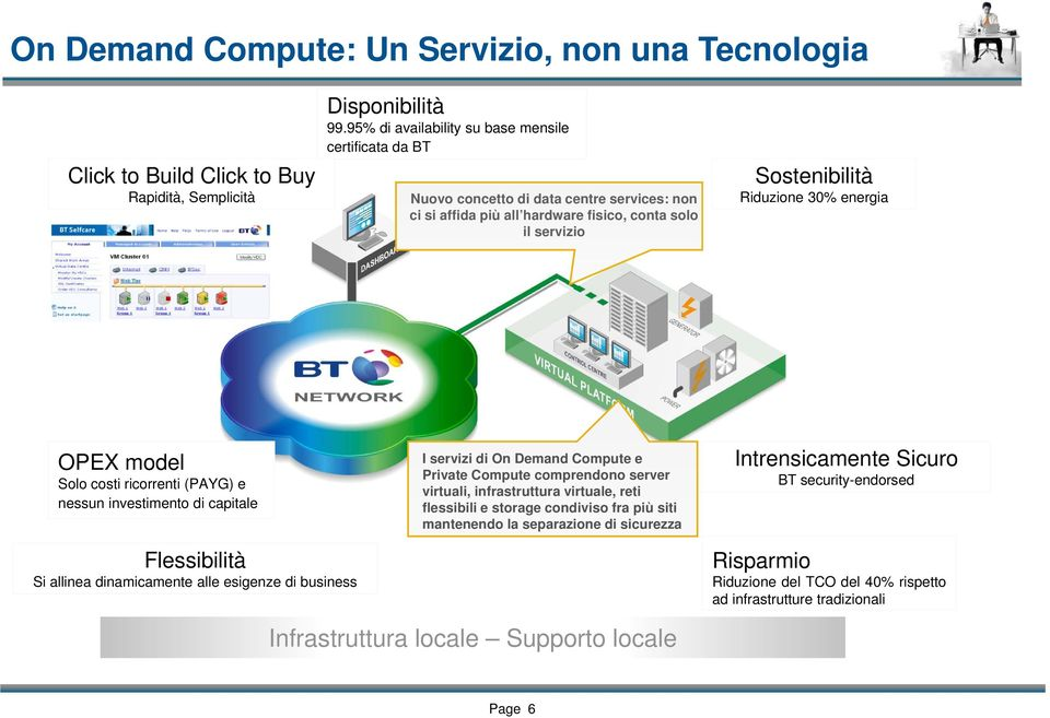 model Solo costi ricorrenti (PAYG) e nessun investimento di capitale I servizi di On Demand Compute e Private Compute comprendono server virtuali, infrastruttura virtuale, reti flessibili e storage