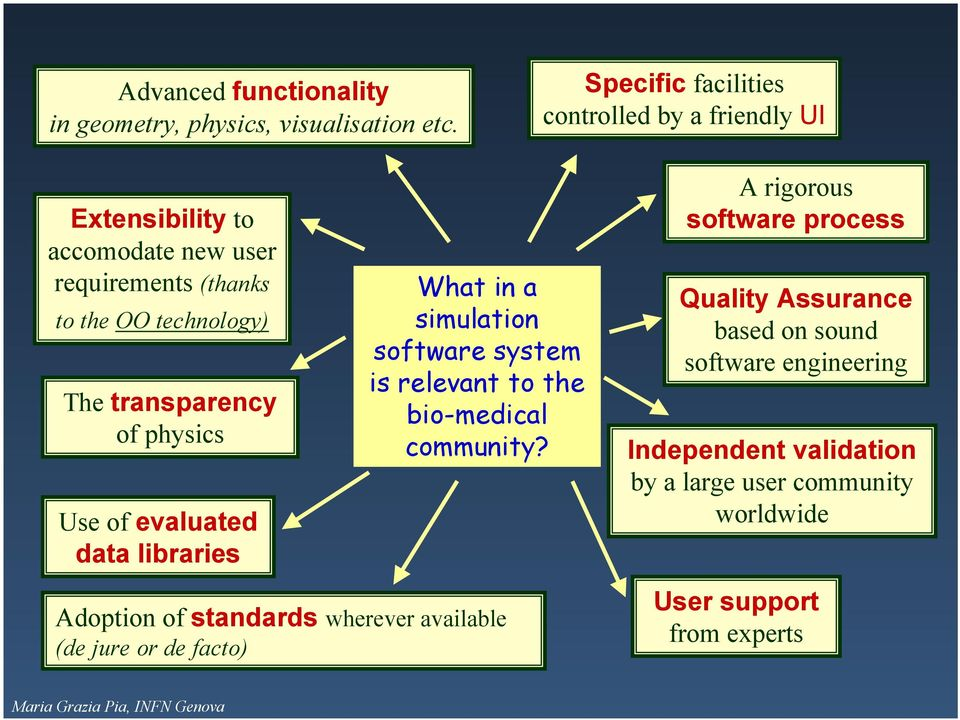 transparency of physics Use of evaluated data libraries What in a simulation software system is relevant to the bio-medical community?