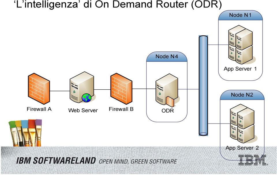 App Server 1 Node N2 Firewall A