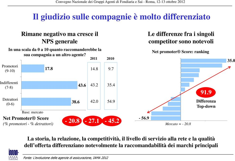 6 0 50 Net Promoter Score (% promotori - % detrattori) - 20.8 43.2 42.0 35.4 54.9-27.1-45.2-56.9 91.9 Differenza Top-down -76.8 9.2 Mercato = - 20.