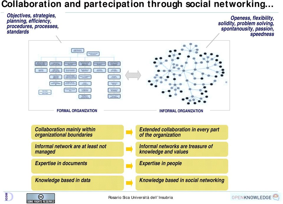mainly within organizational boundaries Informal network are at least not managed Expertise in documents Extended collaboration in every part