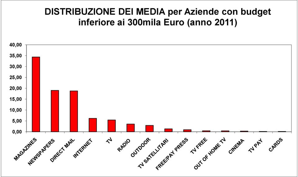 TV FREE 0,46 OUT OF HOME TV 0,43 CINEMA 0,32 TV PAY 0,14 CARDS 0,13 DISTRIBUZIONE DEI