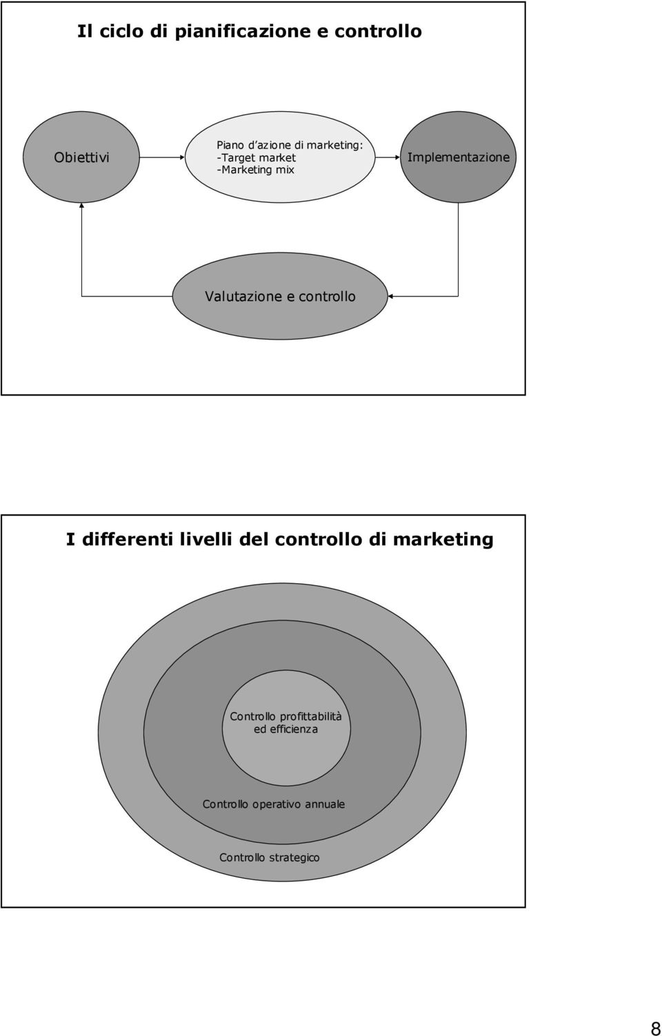 controllo I differenti livelli del controllo di marketing Controllo