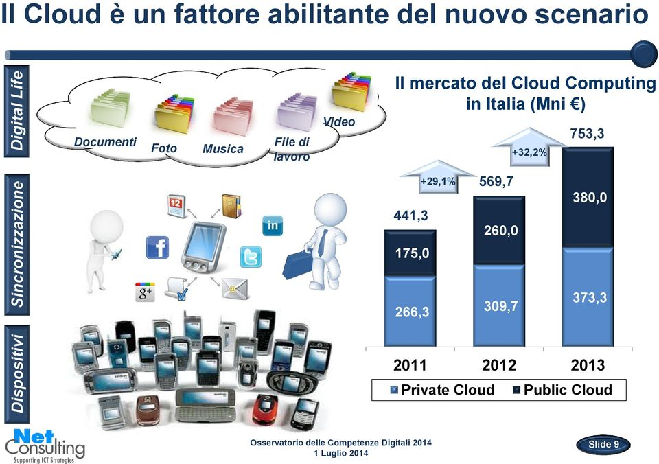 mercato del Cloud Computing in Italia (Mni ) +32,2% 753,3 441,3 175,0