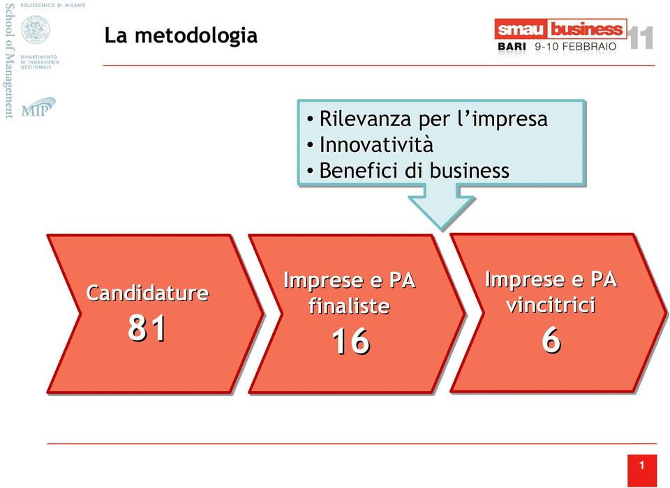 business Candidature 81 Imprese e