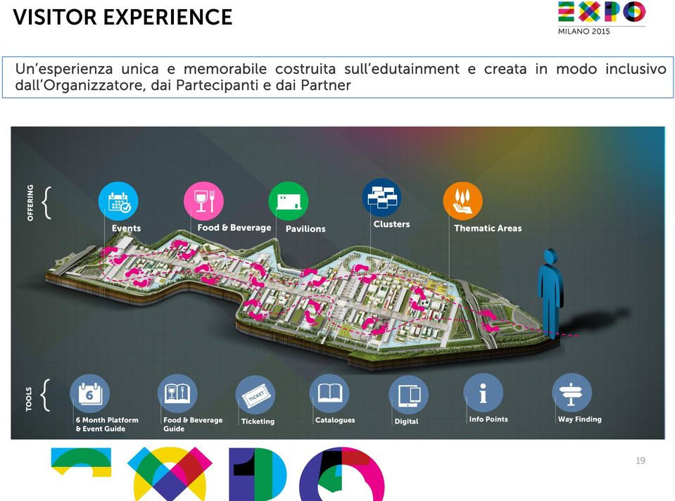 { Events Food & Beverage Pavilions Clusters Thematic Areas TOOLS { 6 Month Platform &