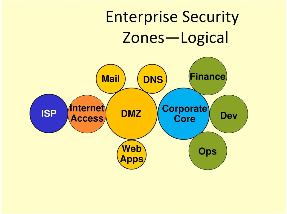 ISP Internet Access DMZ