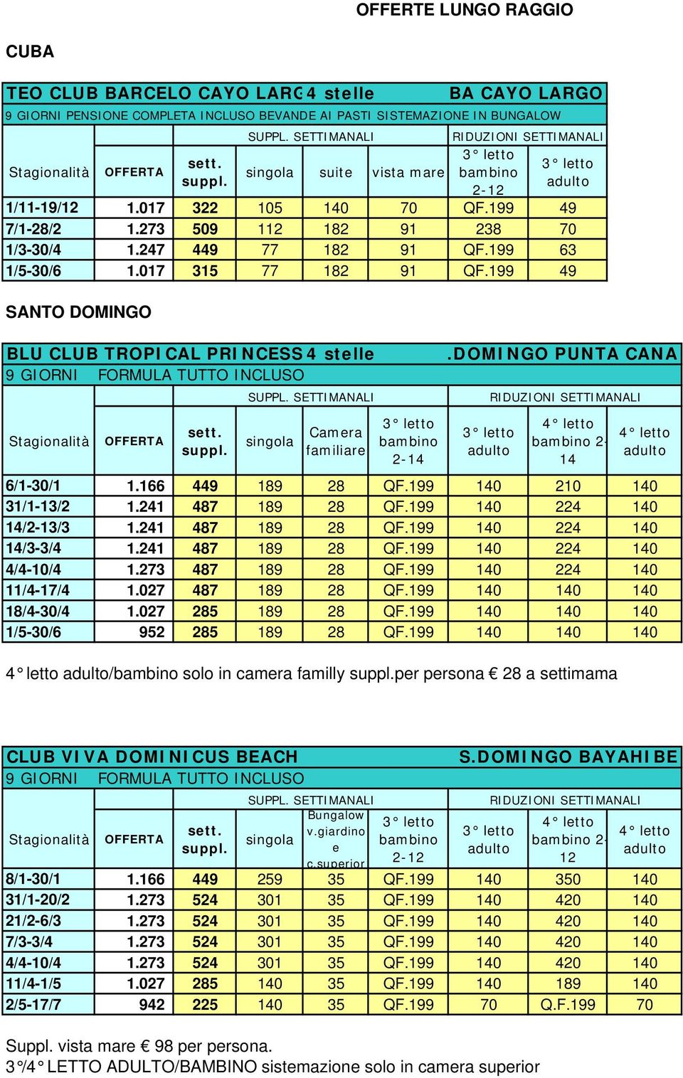 199 49 SANTO DOMINGO BA CAYO LARGO BLU CLUB TROPICAL PRINCESS 4 stelle 9 GIORNI FORMULA TUTTO INCLUSO.DOMINGO PUNTA CANA familiare 2-14 6/1-30/1 1.166 449 189 28 QF.199 140 210 140 31/1-13/2 1.