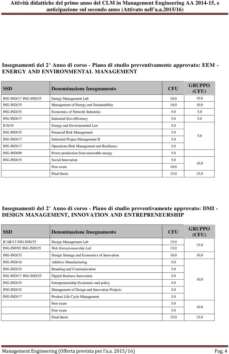 Management B ING-IND/17 Operations Risk Management and Resilience ING-IND/09 Power production from renewable energy ING-IND/35 Social Innovation Free exam Final thesis 1 1 Insegnamenti del 2 Anno di